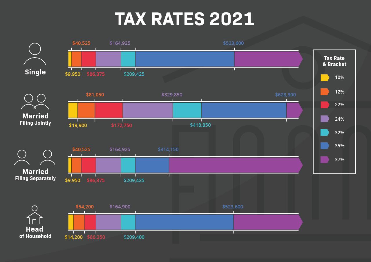 Tax Rates 2021 Infographic Dark Mode